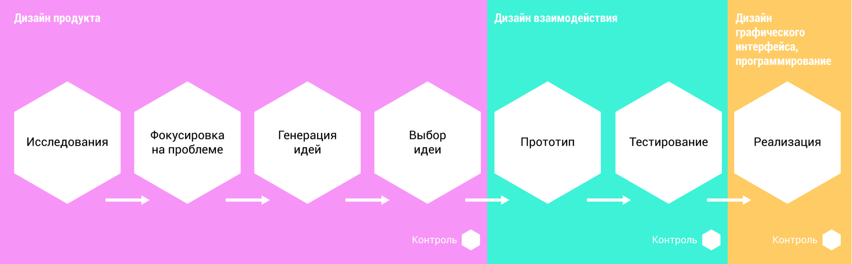 Взаимодействие дизайнеров в создании сайта