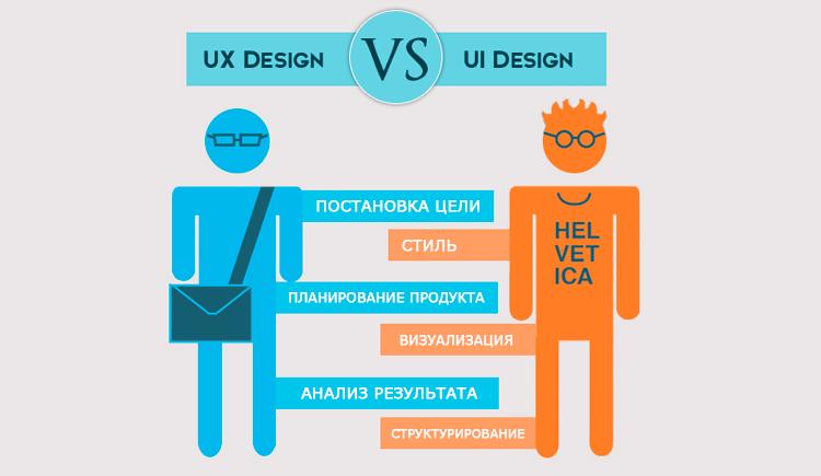 UX и UI дизайнеры